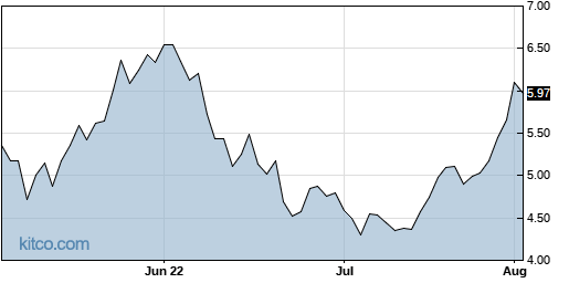 DSX 3-Month Chart