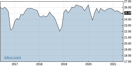 DTJ 10-Year Chart