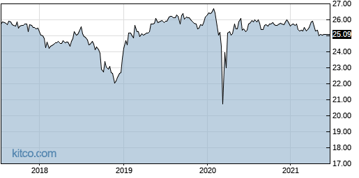 DTJ 5-Year Chart