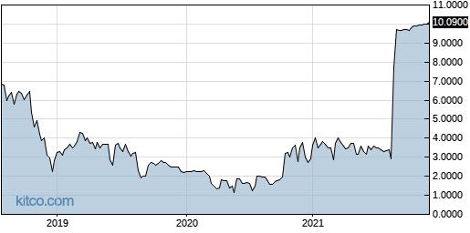 DVCR 5-Year Chart