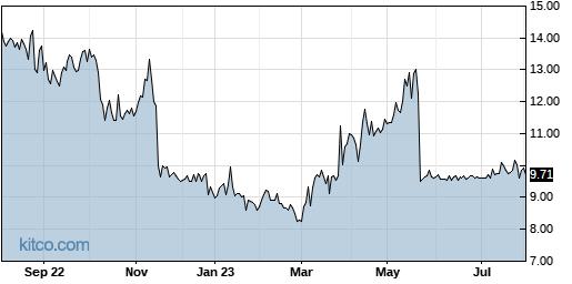 DXR 1-Year Chart