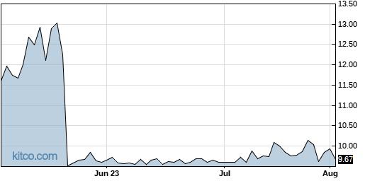 DXR 3-Month Chart