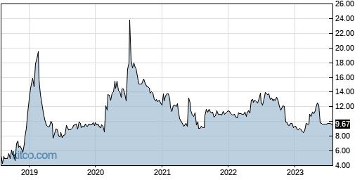 DXR 5-Year Chart