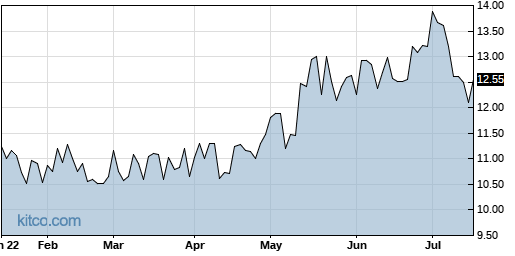 DXR 6-Month Chart
