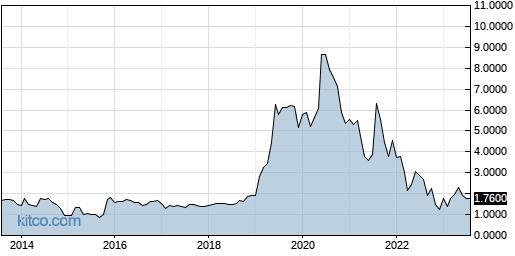 DYAI 10-Year Chart
