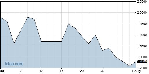DYAI 1-Month Chart