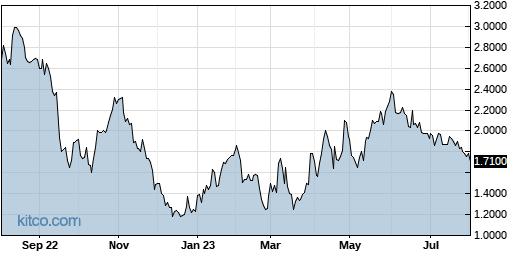 DYAI 1-Year Chart