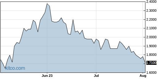 DYAI 3-Month Chart