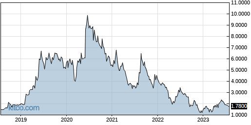 DYAI 5-Year Chart