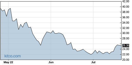 EAT 3-Month Chart