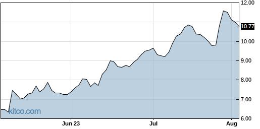 EB 3-Month Chart