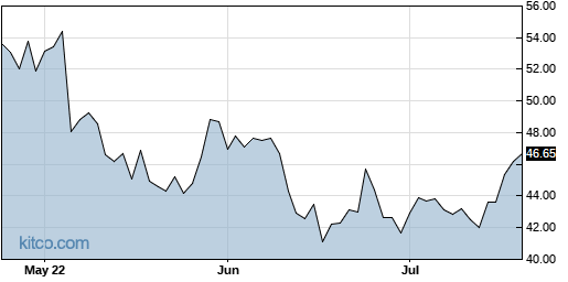 EBAY 3-Month Chart