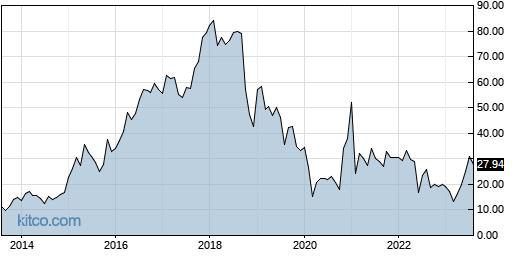 EBIX 10-Year Chart