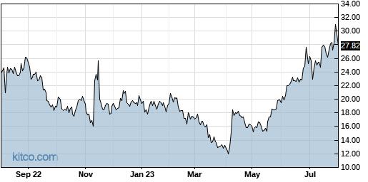 EBIX 1-Year Chart