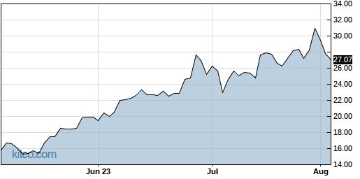 EBIX 3-Month Chart