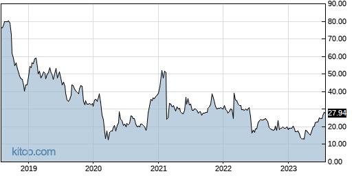 EBIX 5-Year Chart