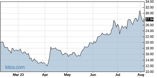 EBIX 6-Month Chart