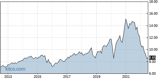 ECF 10-Year Chart