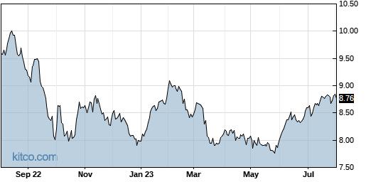 ECF 1-Year Chart