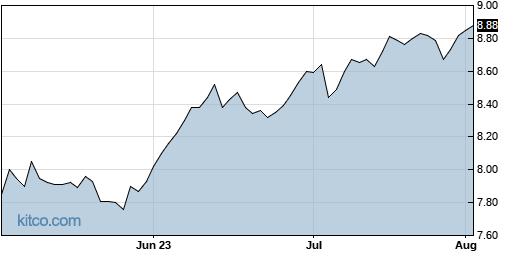 ECF 3-Month Chart