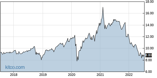 ECF 5-Year Chart
