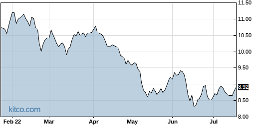 ECF 6-Month Chart