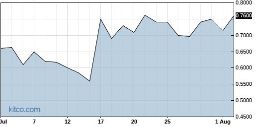 ECSL 1-Month Chart