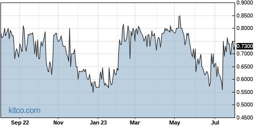 ECSL 1-Year Chart