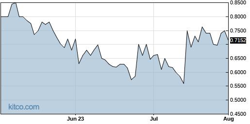 ECSL 3-Month Chart