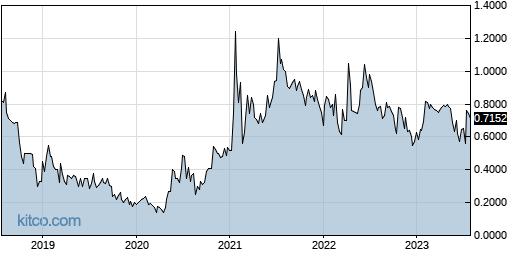 ECSL 5-Year Chart