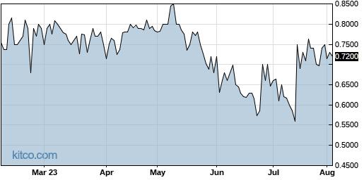 ECSL 6-Month Chart