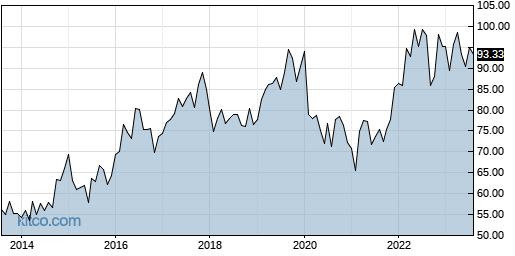 ED 10-Year Chart