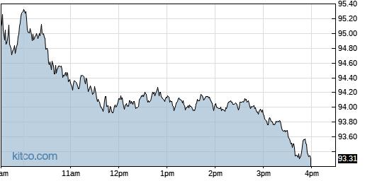ED 1-Day Chart