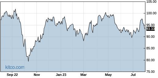 ED 1-Year Chart
