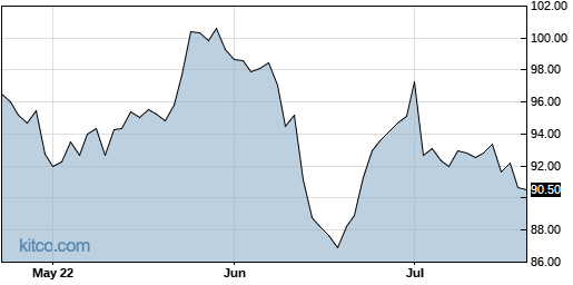 ED 3-Month Chart