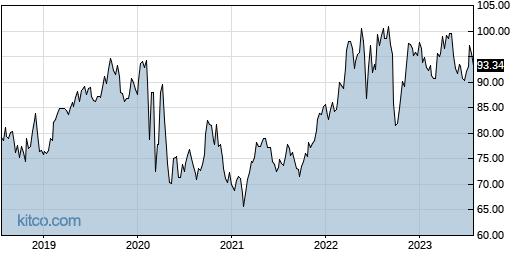 ED 5-Year Chart