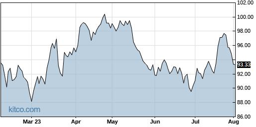 ED 6-Month Chart
