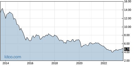 EDD 10-Year Chart