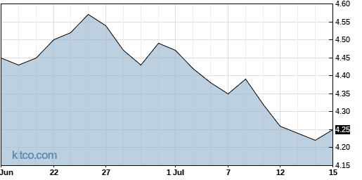 EDD 1-Month Chart