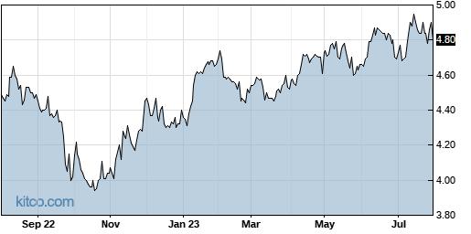 EDD 1-Year Chart