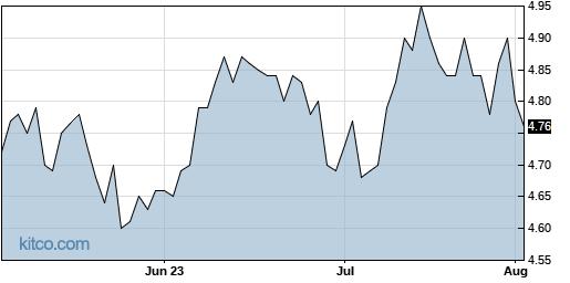 EDD 3-Month Chart