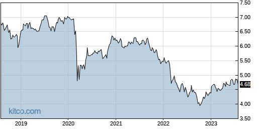 EDD 5-Year Chart