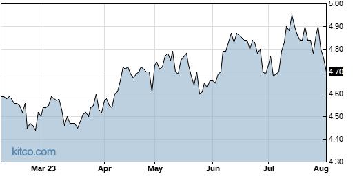 EDD 6-Month Chart