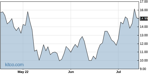 EDIT 3-Month Chart