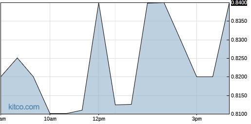 EDSA 1-Day Chart