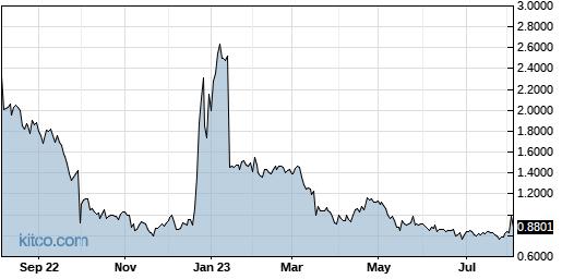 EDSA 1-Year Chart