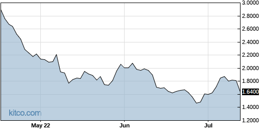 EDSA 3-Month Chart