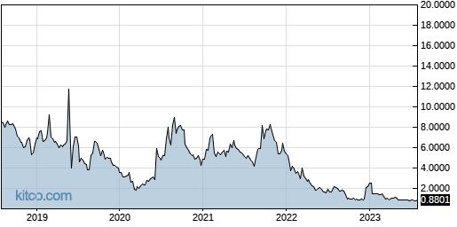 EDSA 5-Year Chart