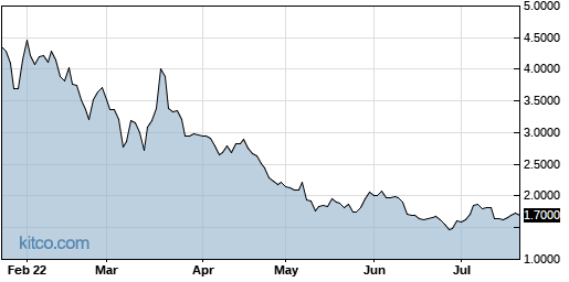 EDSA 6-Month Chart