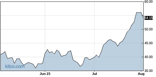 EDU 3-Month Chart